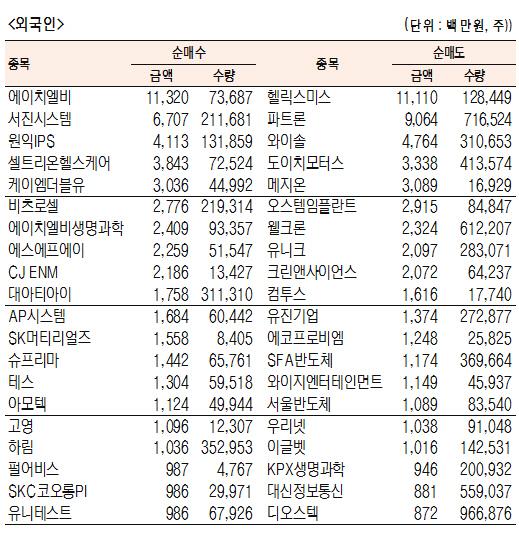 [표]코스닥 기관·외국인·개인 순매수도 상위종목(10월 21일)