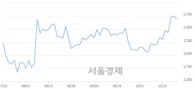 유이월드, 매도잔량 508% 급증