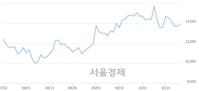 <코>아이씨디, 3.28% 오르며 체결강도 강세 지속(160%)