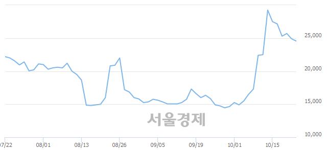 <코>코오롱생명과학, 3.82% 오르며 체결강도 강세로 반전(118%)