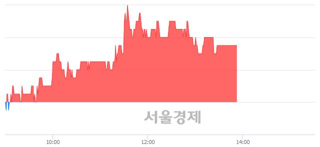 <코>안국약품, 3.11% 오르며 체결강도 강세 지속(108%)
