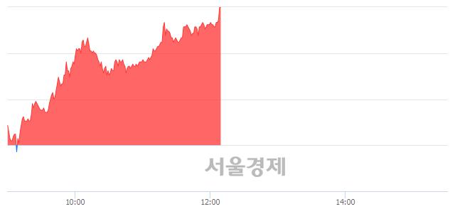 유파미셀, 전일 대비 7.68% 상승.. 일일회전율은 2.29% 기록