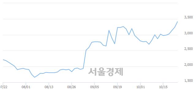 코메가엠디, 전일 대비 7.10% 상승.. 일일회전율은 32.78% 기록