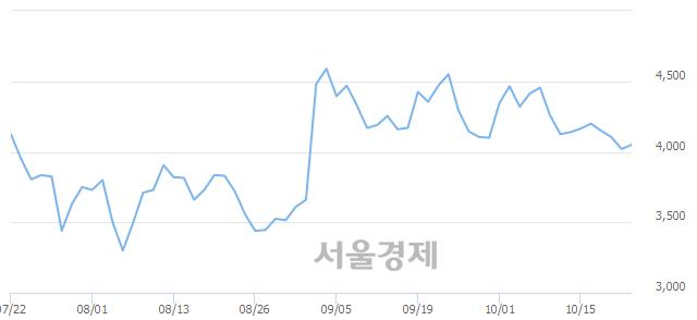 <코>전파기지국, 매수잔량 302% 급증