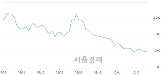 <코>삼보산업, 3.96% 오르며 체결강도 강세로 반전(174%)