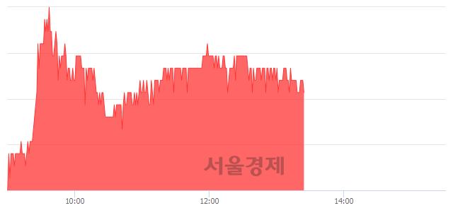 코NHN한국사이버결제, 4.08% 오르며 체결강도 강세 지속(148%)