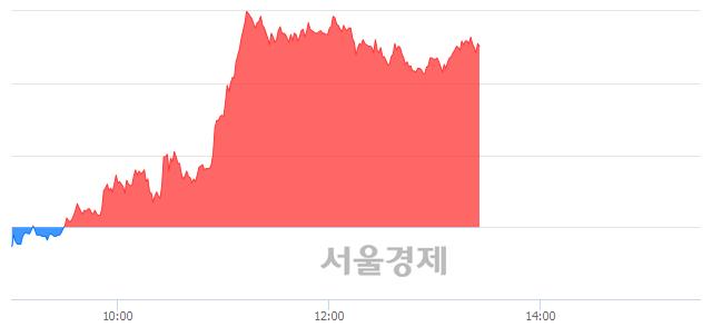 코메가엠디, 매도잔량 457% 급증