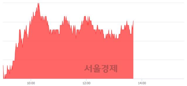 코씨젠, 3.22% 오르며 체결강도 강세 지속(158%)
