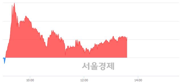 <코>와이엠티, 매수잔량 448% 급증