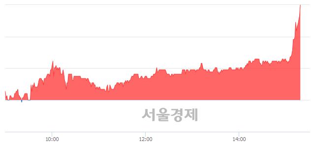 코세원, 전일 대비 7.25% 상승.. 일일회전율은 5.02% 기록