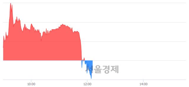 유카리스국보, 매도잔량 349% 급증