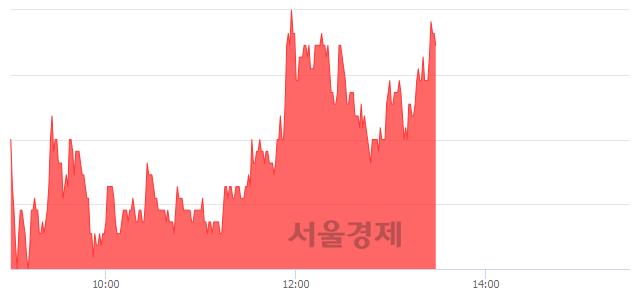 유한창, 5.33% 오르며 체결강도 강세 지속(112%)