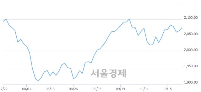 [개장 시황] 코스피 2076.29..  기관의 순매수에 상승 출발 (▲11.45, +0.55%)