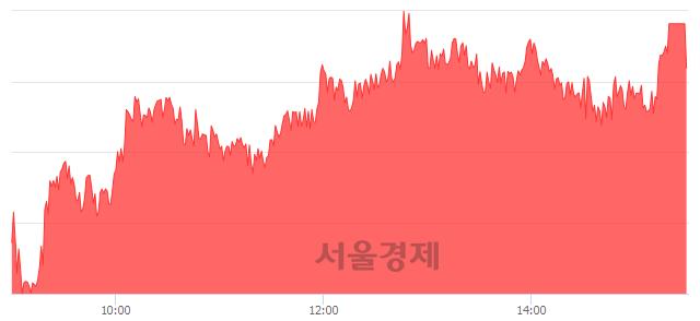 [마감 시황]  외국인과 기관의 동반 매수세.. 코스피 2088.86(▲24.02, +1.16%) 상승 마감