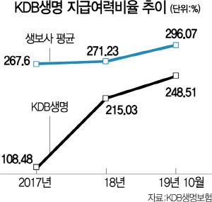[시그널] KDB생명 매각가 8,000억?...금융지주마저 인수 불참하나