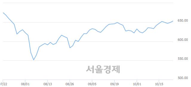 [개장 시황] 코스닥 653.17.. 개인의 순매수에 상승 출발 (▲3.99, +0.61%)