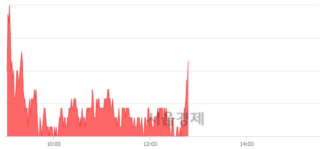 코토박스코리아, 전일 대비 8.07% 상승.. 일일회전율은 15.95% 기록