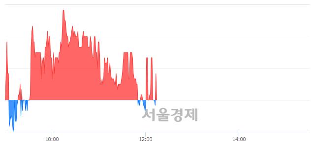 코한국바이오젠, 매도잔량 392% 급증
