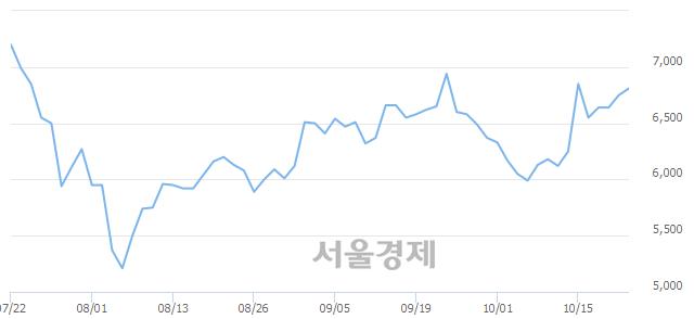 <코>유니크, 4.74% 오르며 체결강도 강세로 반전(104%)