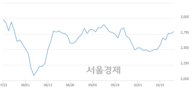 코세원, 3.44% 오르며 체결강도 강세 지속(340%)