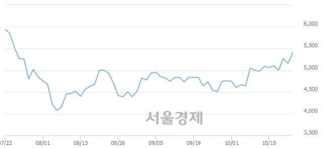 코아이앤씨, 전일 대비 7.17% 상승.. 일일회전율은 2.49% 기록