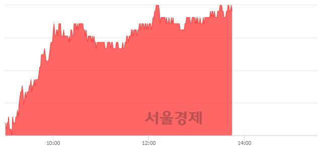 유셀트리온, 5.77% 오르며 체결강도 강세 지속(197%)