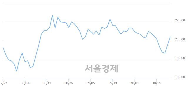 코NHN한국사이버결제, 4.59% 오르며 체결강도 강세 지속(142%)