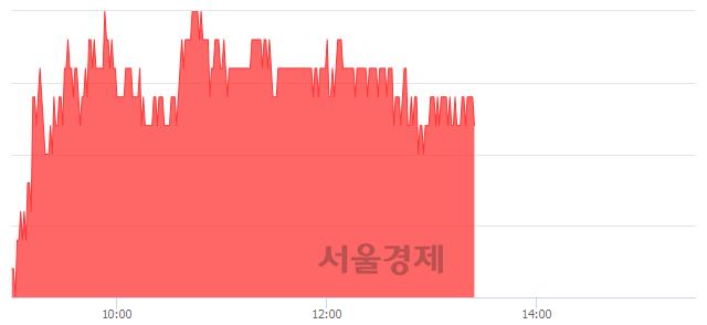 코에이스토리, 3.29% 오르며 체결강도 강세 지속(159%)