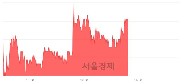 유인디에프, 3.66% 오르며 체결강도 강세 지속(123%)
