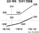 도시철도의 힘..김포 집값 46주만에 반등