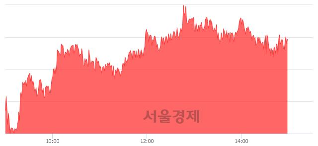 오후 3:00 현재 코스피는 48:52으로 매수우위, 매도강세 업종은 전기전자업(1.79%↑)