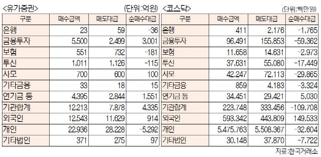 [표]투자주체별 매매동향(10월 22일-최종치)