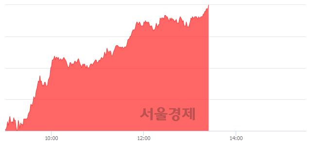 유TIGER 코스닥150 레버리지, 전일 대비 7.03% 상승.. 일일회전율은 12.79% 기록