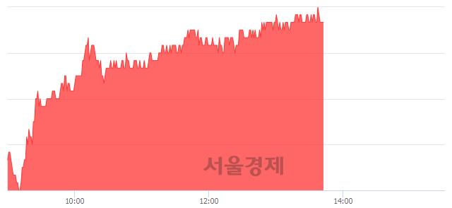 유삼성중공업, 3.24% 오르며 체결강도 강세 지속(192%)