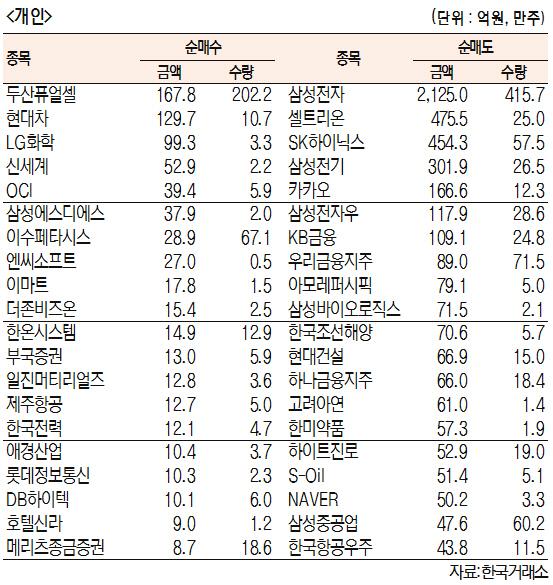 [표]유가증권 기관·외국인·개인 순매수도 상위종목(10월 22일-최종치)