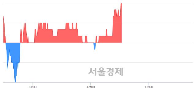 코원익IPS, 장중 신고가 돌파.. 31,850→31,900(▲50)