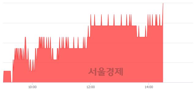 유우리금융지주, 3.29% 오르며 체결강도 강세로 반전(102%)