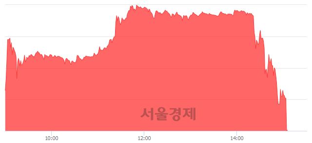 코에이치엘비, 현재가 6.02% 급락