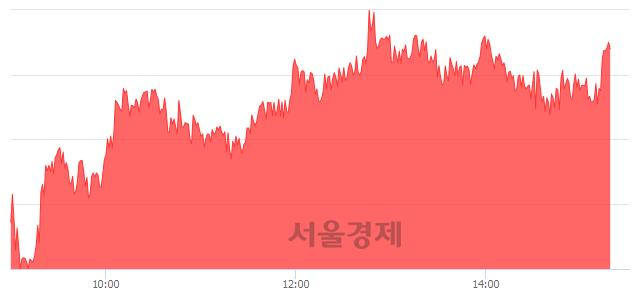 오후 3:20 현재 코스피는 50:50으로 보합세, 매도강세 업종은 통신업(0.34%↑)