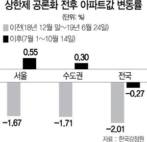 3.3㎡당 호가 1억 뚫은 강남…규제 예상 지역이 더 올라
