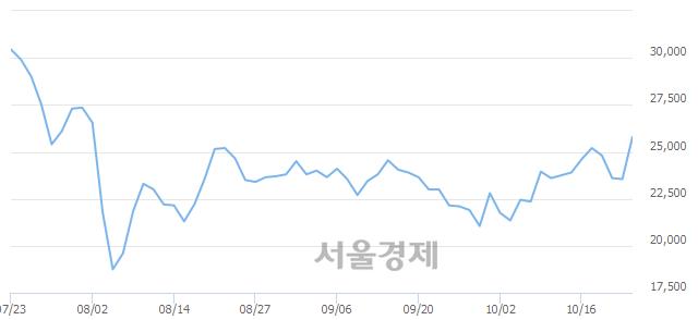 코아이큐어, 전일 대비 7.86% 상승.. 일일회전율은 3.44% 기록