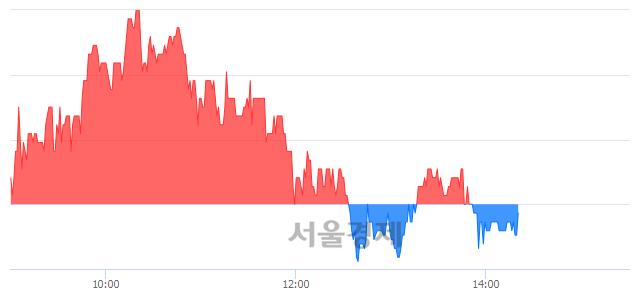 <코>진바이오텍, 매도잔량 775% 급증