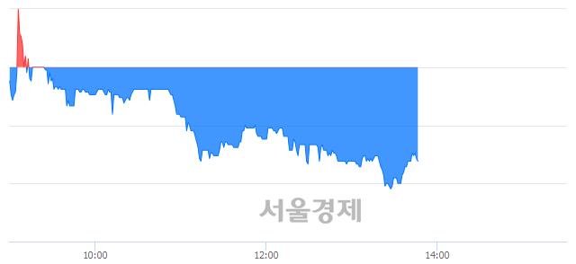 코보광산업, 매수잔량 1435% 급증
