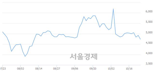 유한국내화, 매도잔량 308% 급증