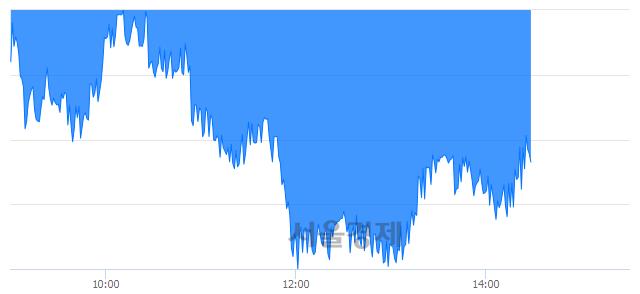 오후 2:30 현재 코스피는 44:56으로 매수우위, 매수강세 업종은 전기가스업(0.66%↓)