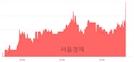 <코>제노포커스, 4.44% 오르며 체결강도 강세 지속(169%)