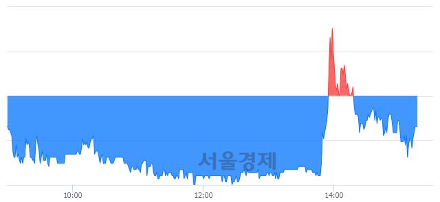유금양, 매도잔량 332% 급증