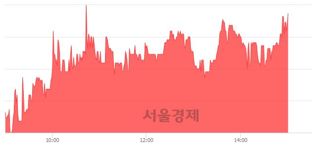 코홈캐스트, 5.12% 오르며 체결강도 강세 지속(184%)