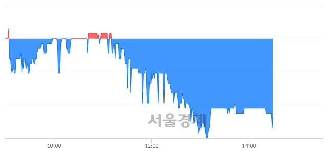 코삼일기업공사, 매도잔량 766% 급증