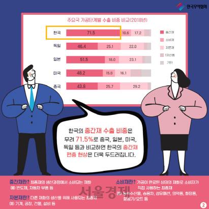 """""""중간재 치우친 韓수출, 미중분쟁에 취약…소비재 늘려야"""""""